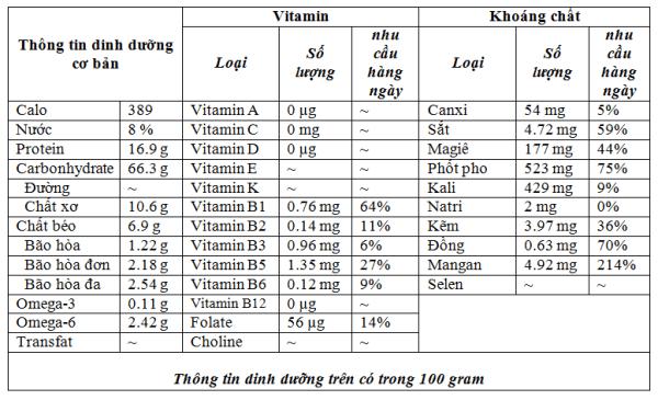 Thành phần dinh dưỡng của yến mạch